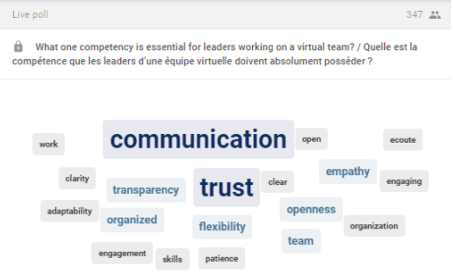 What one competency is essential for leaders working on a virtual team?/ Quelle est la compétence que les leaders d'une équipe virtuelle doivent absolument posséder? (Responses in order of popularity) Communication, trust, transparency, organized, flexibility, empathy, openness, team, organization, work, clarity, adaptability, engagement, skills, patience, ecoute, open, clear.