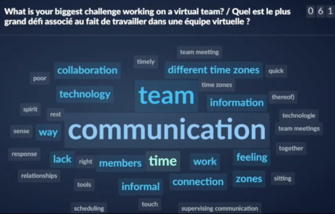 What is your biggest challenge working on a virtual team? / Quel est le plus grand défi associé au fait de travailler dans une équipe virtuelle?      Communication, team, information, different time zones, work, members, feeling, lack, zones, connection, informal, collaboration, technology, way, right, tools, scheduling, touch, supervising communication, sitting, together, team meetings, technologie, quick, timely, poor, spirit, sense, response, relationships, tools, scheduling.