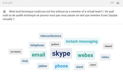 Légende : Skype, Webex, courriel, téléphone, Jabber, messagerie instantanée, téléconférence, GCdocs, clavardage, Slack, Zoom, vidéo, mise en commun, téléphone.